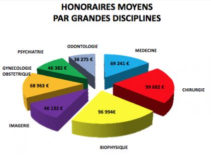 honoraires_par_discipline.png