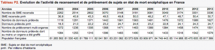 recensement_et_prelevement_0.png