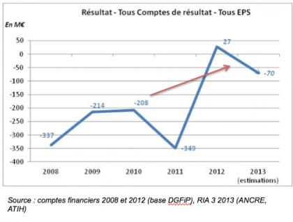 resultats_2012_hopitaux.png