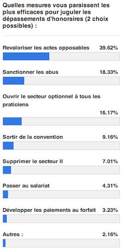 sondage_depassements.png