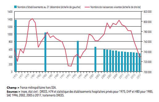 Hospitalisation complète : 10 10 lits en moins en 10 ans !  Le