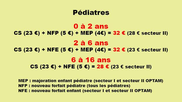 Si l enfant est âgé de 6 à 16 ans et qu il est adressé par le médecin  traitant, le pédiatre doit coter   CS (23 euros) + MPC (2 euros) + MCS (3  euros) ... 58108a13adad